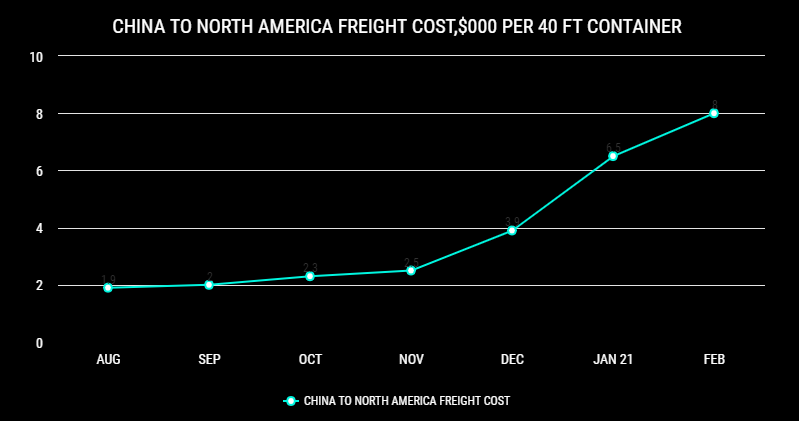 China freight cost increase