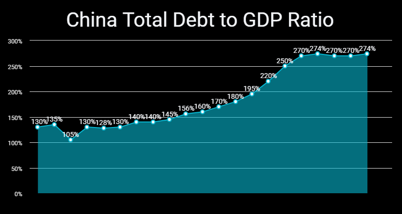China's total debt to GDP ratio